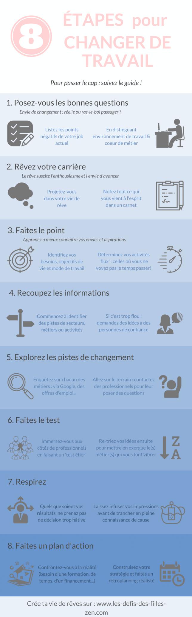 Infographie Changer de travail