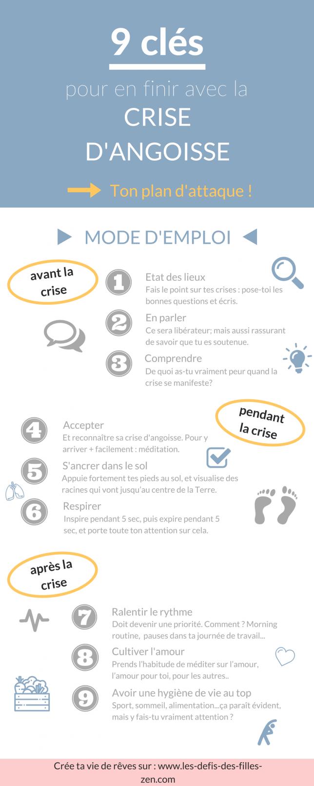 Infographie Crise d'Angoisse