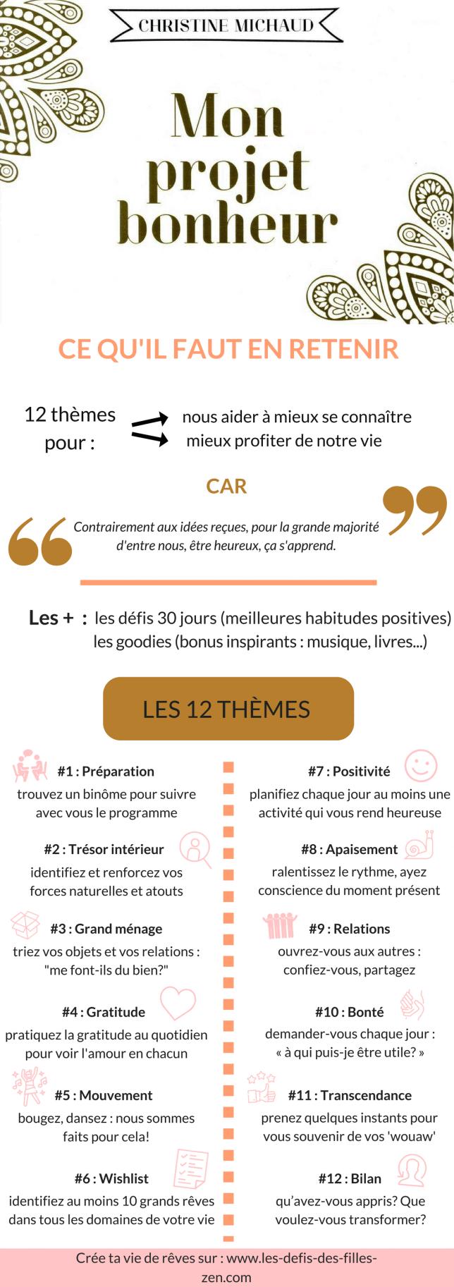 Infographie Projet Bonheur